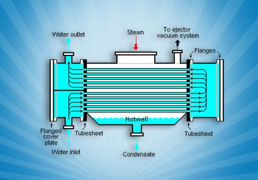 Condensers Condenser Manufacturers Vadodara Gujarat India